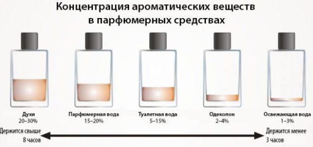 разница между духами